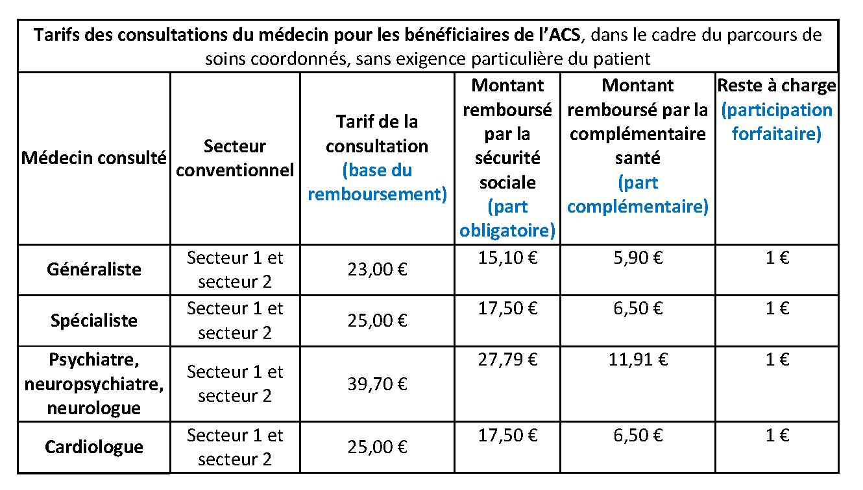 L acs b n ficiez du tarif opposable sant pratique paris - Nouvelle grille indiciaire cadre de sante ...