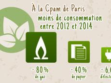 RSO à la Cpam de Paris