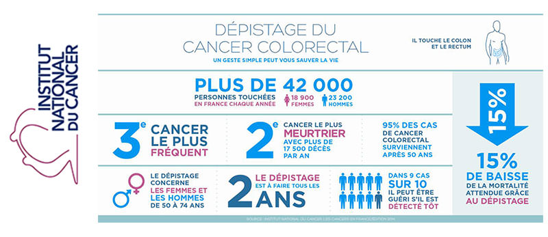 Cancer-colorectal-un-nouveau-test-plus-performant-et-plus-simple