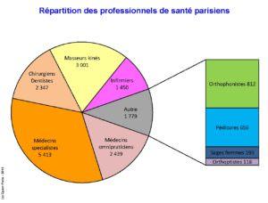 Demographie médicale_PS à Paris
