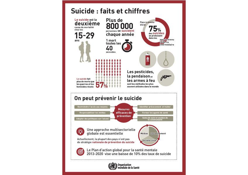 suicide : faits et chiffres