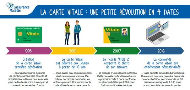 comment avoir une carte vitale Commander une carte Vitale en ligne | santé pratique Paris