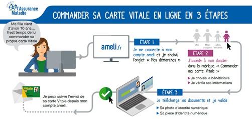 Carte Assurance Maladie Refaire.Commander Une Carte Vitale En Ligne Sante Pratique Paris