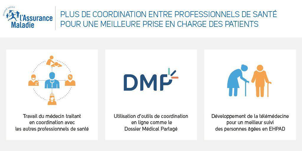 convention médicale, coordination soins