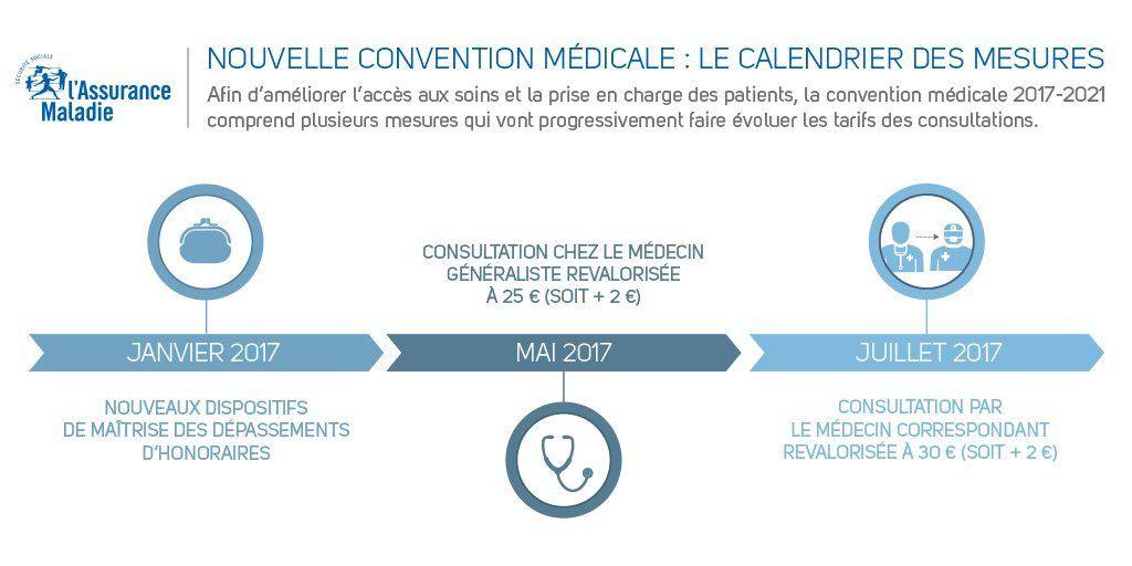 convention médicale