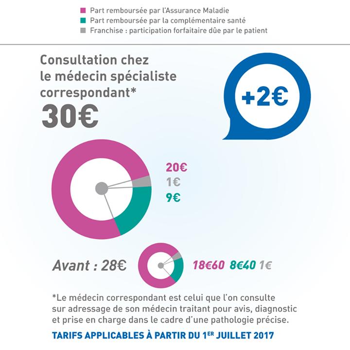 tarif de consultation, accès aux soins