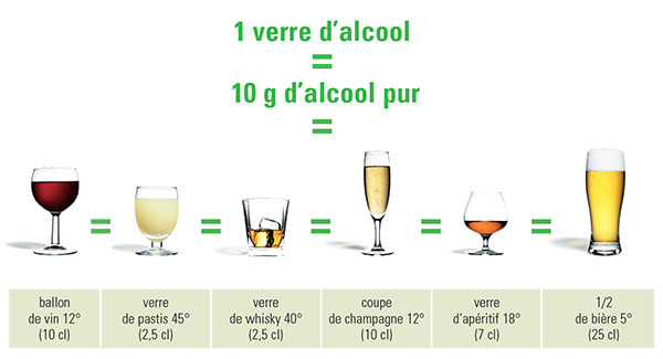 consommation d'alcool, équivalence alcool, Alcool info service