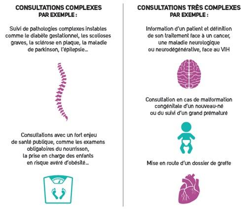 tarif de consultation, médecin généraliste, médecin spécialiste