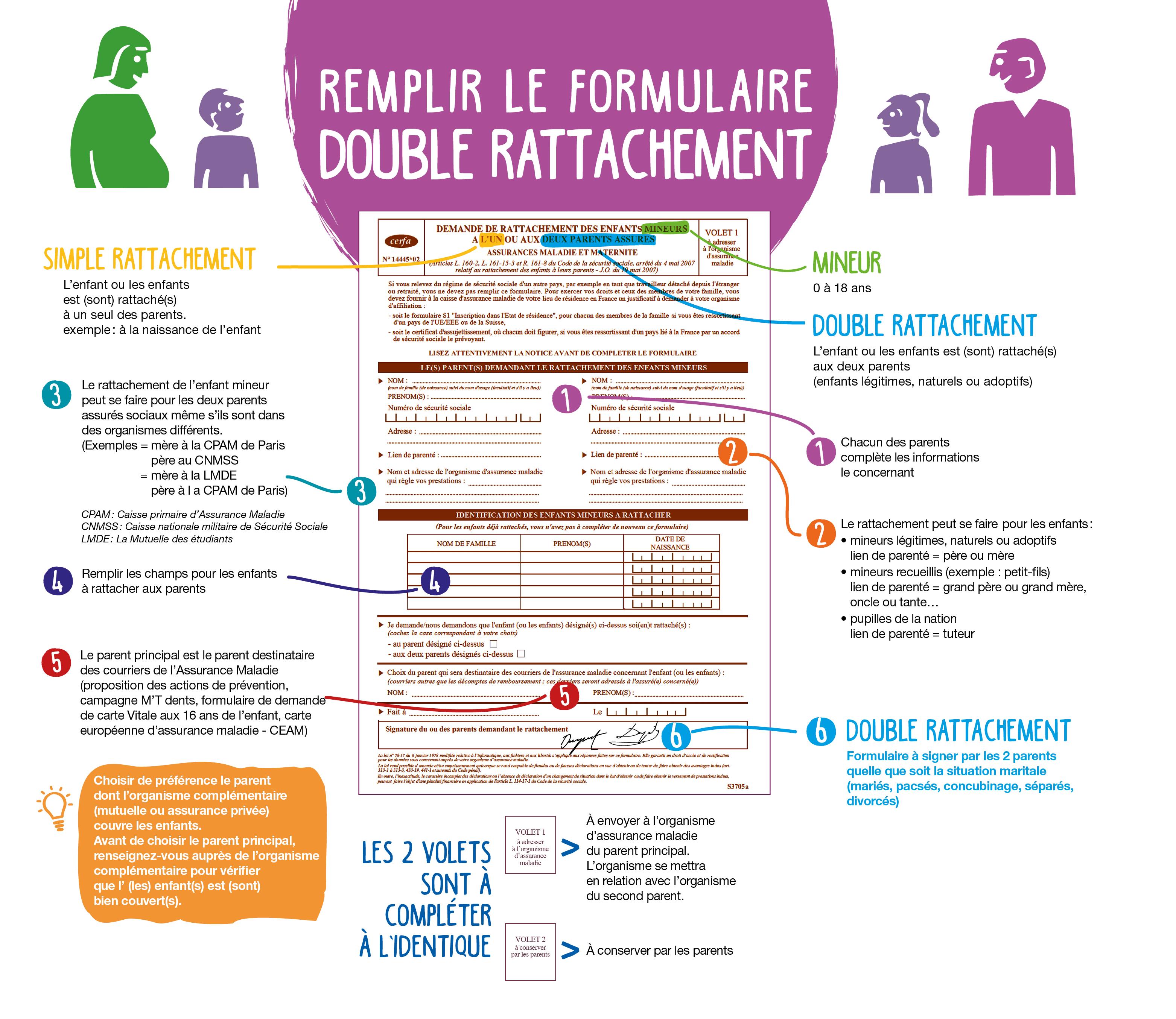 formulaire de double rattachement