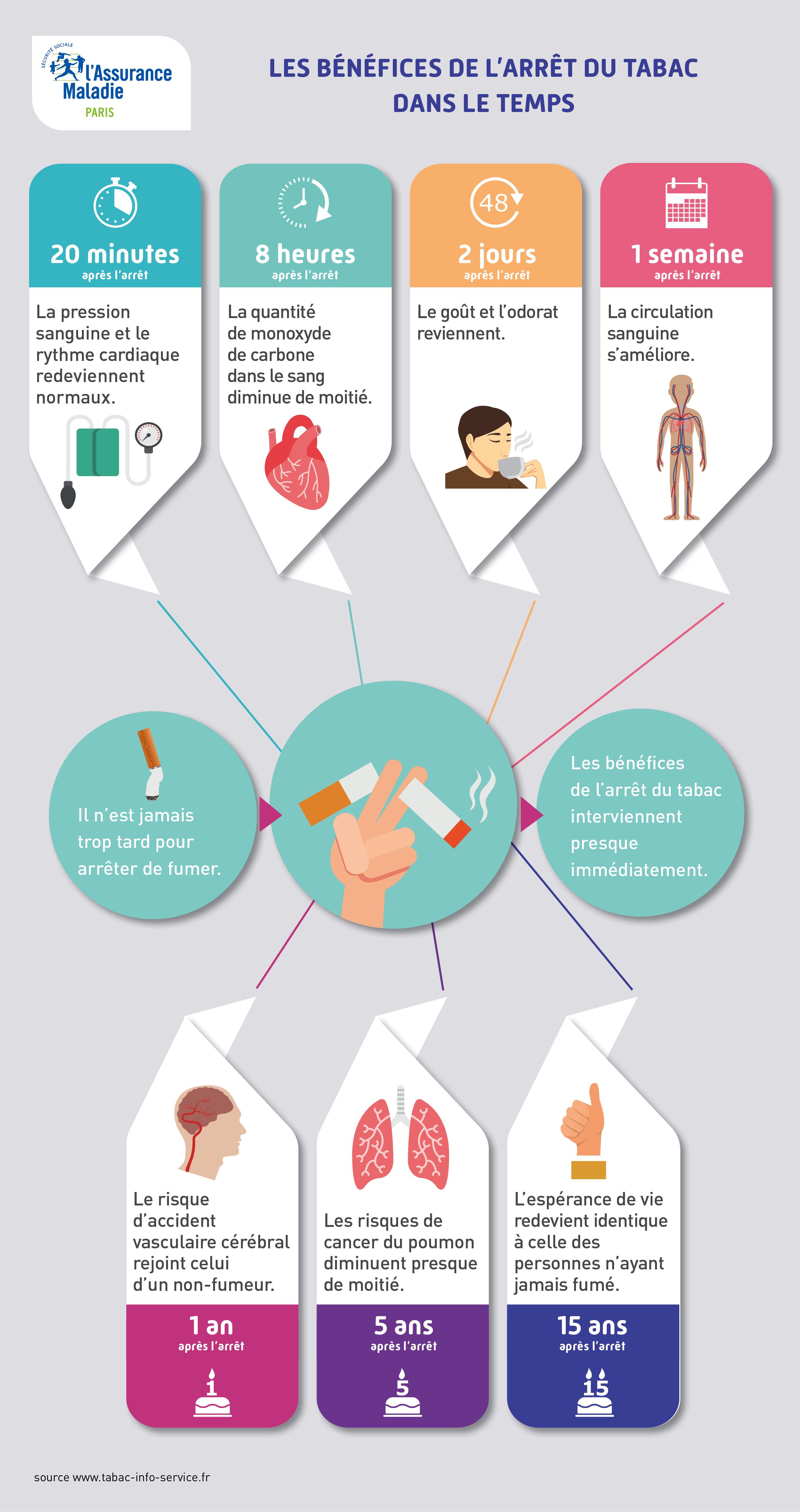 infographie arrêt tabac