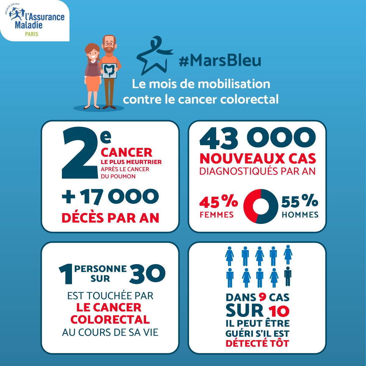 chiffres Mars bleu