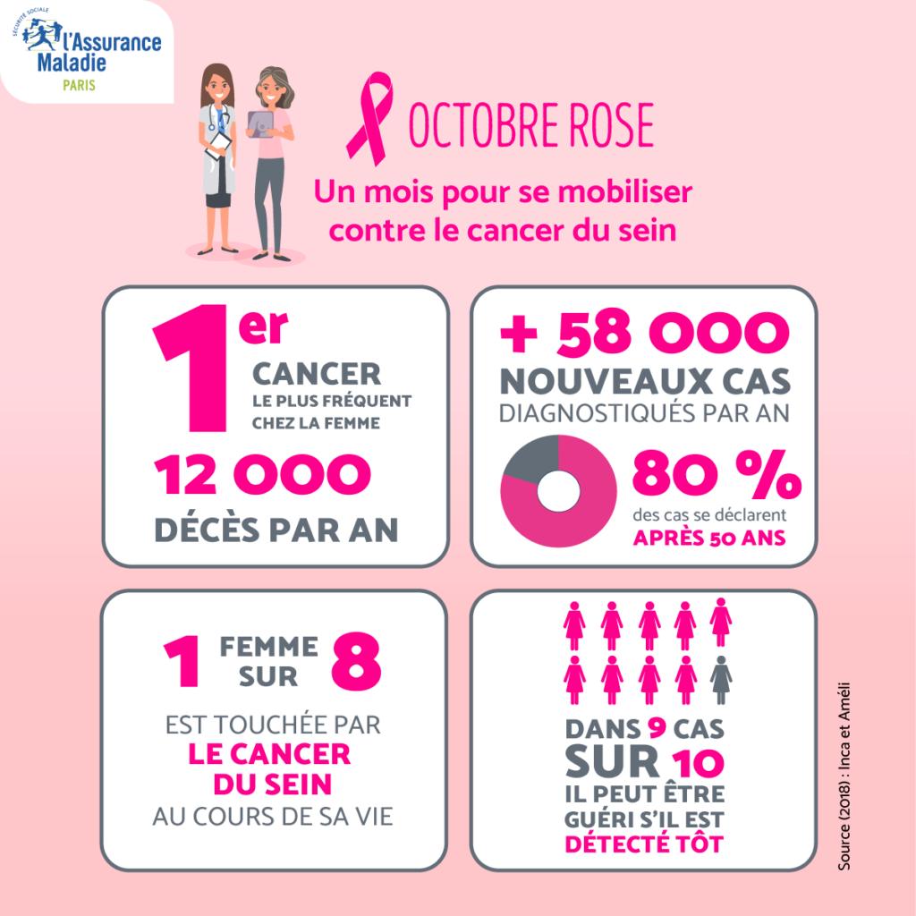 cancer du sein chiffres 2018