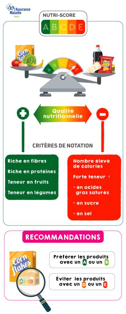 infographie Nutri-Score